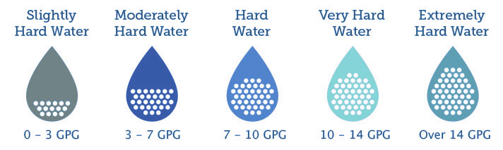 water hardness levels