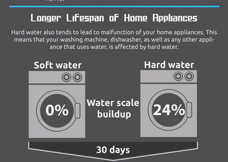 5 money saving benefits of water softener