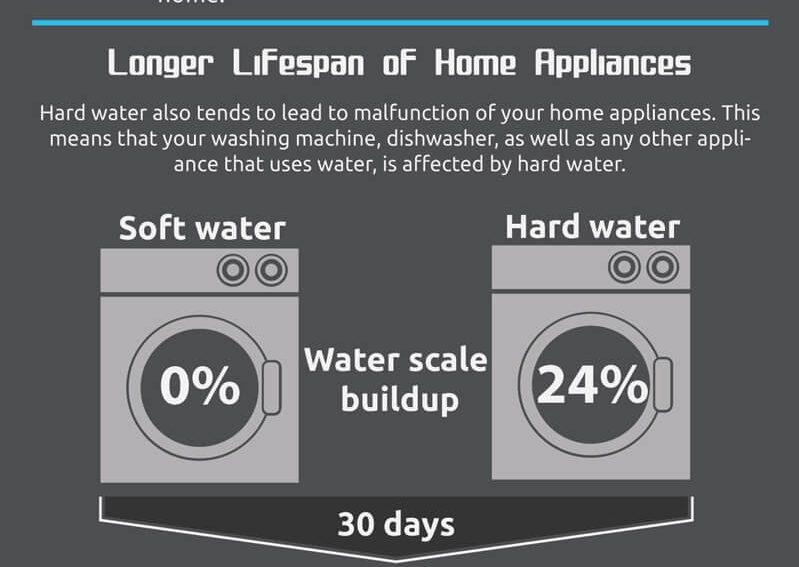 5 money saving benefits of water softener